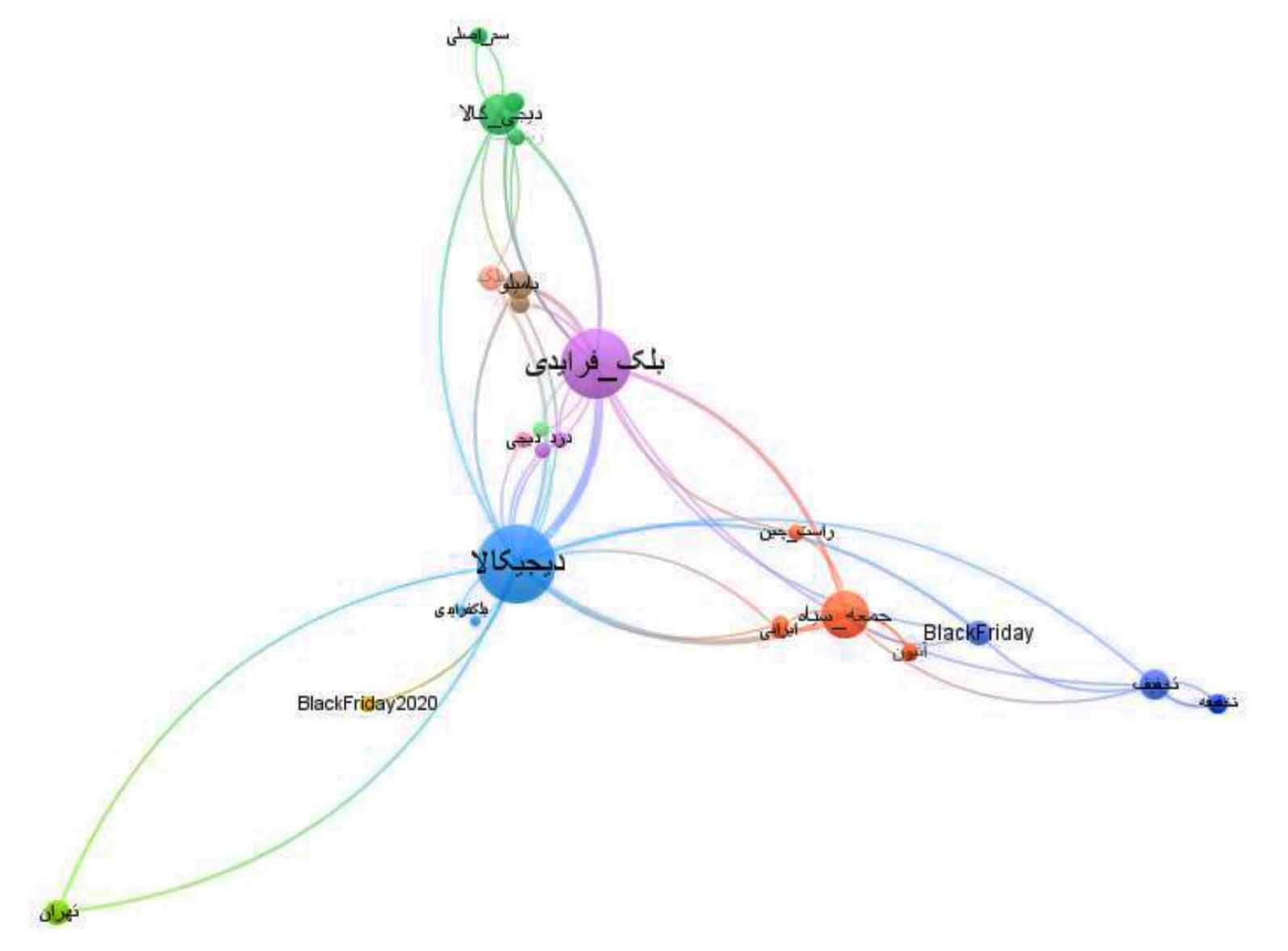 همرخدادی هشتگ ها در توییت های منتشر شده پیرامون دیجی کالا
