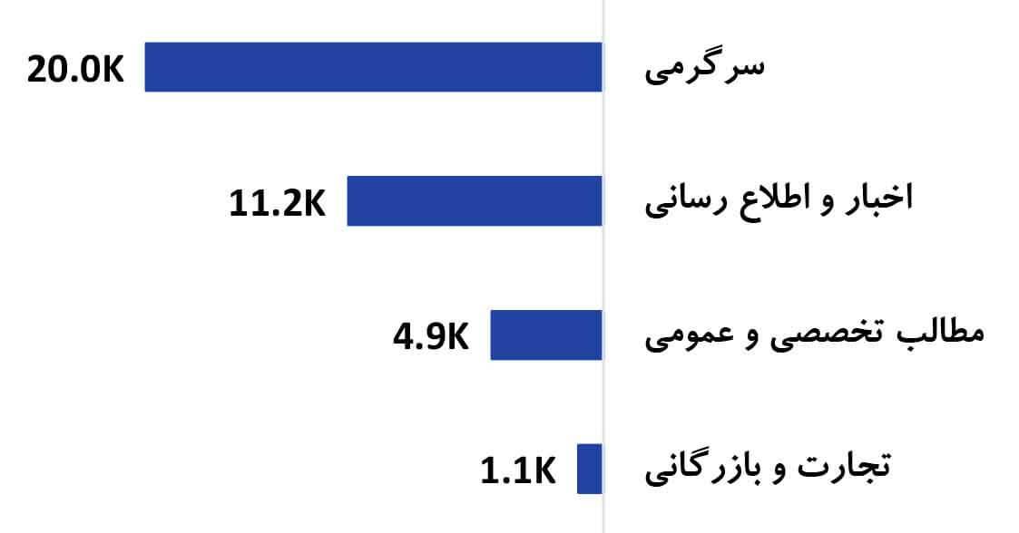 متوسط بازدید از پست های منتشرشده در کانال های تلگرامی