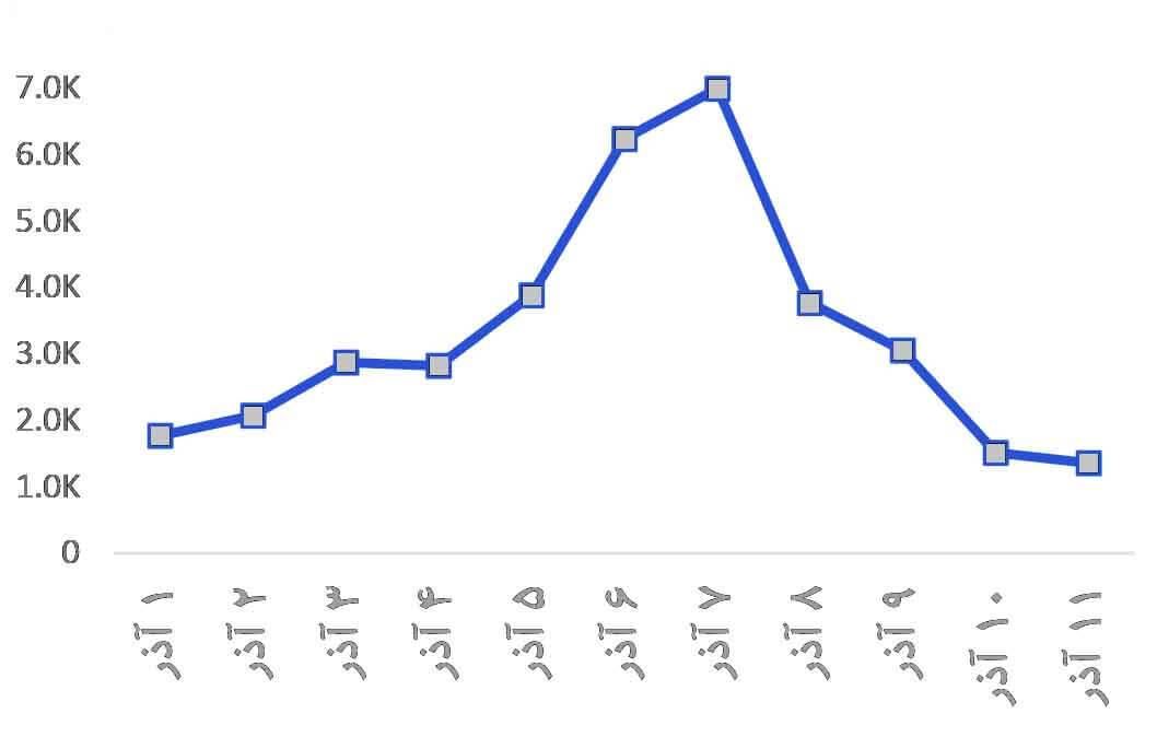 روند روزانه انتشار پست در ارتباط با بلک فرایدی