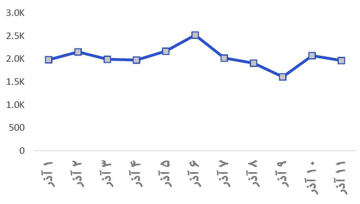 روند میزان بازدید از پست ها در رابطه با موضوع بلک فرایدی